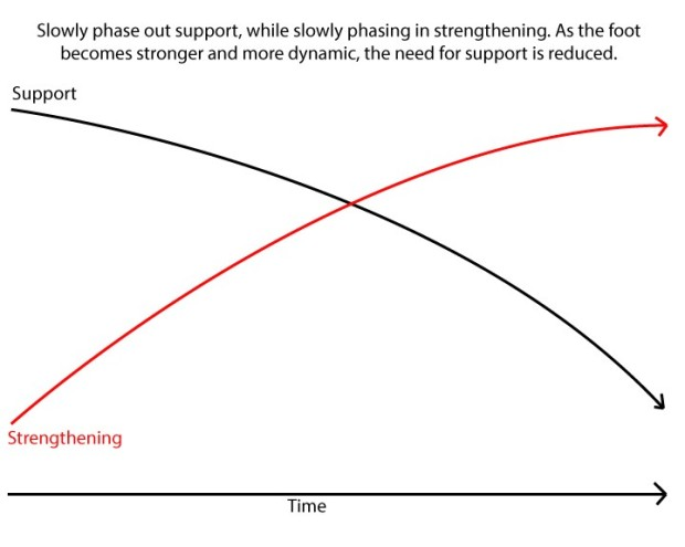 Support vs Strengthen Graphic